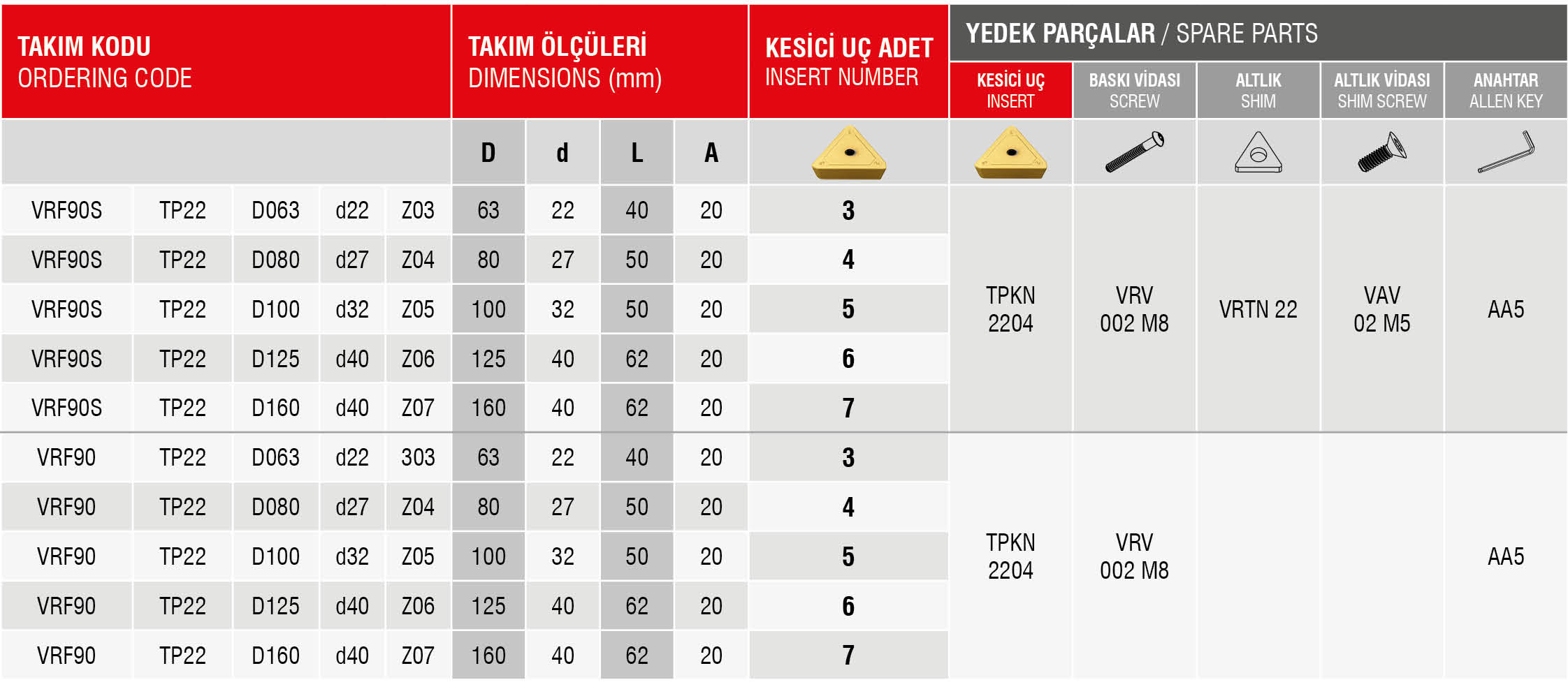 Tabela VRF90 TP22